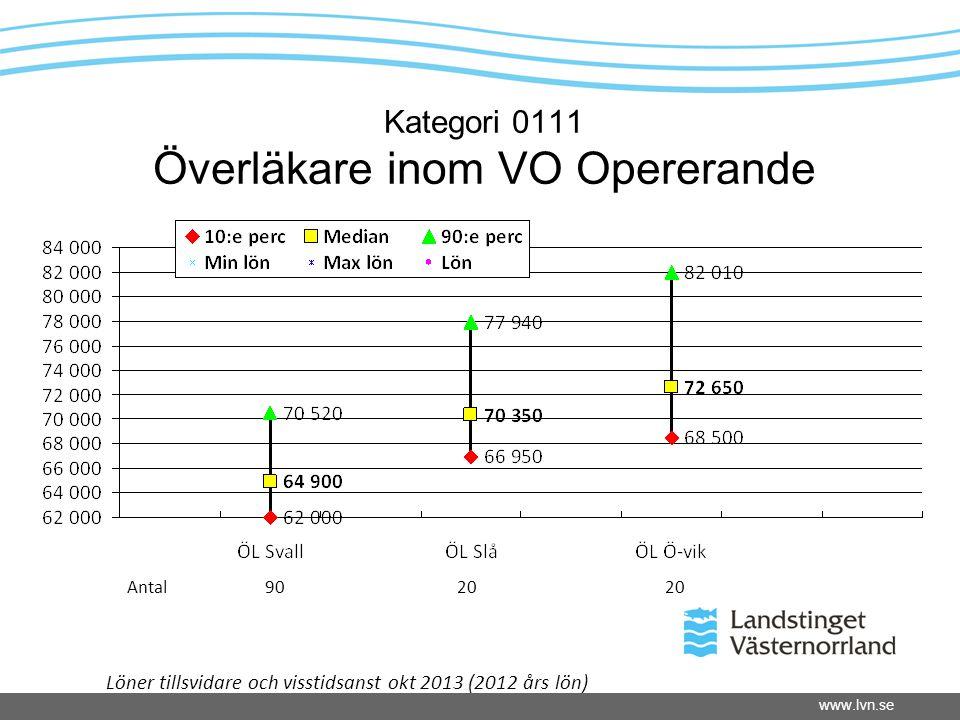 www.lvn.se Kategori 0111 Överläkare inom VO Opererande Antal 90 20 20 Löner tillsvidare och visstidsanst okt 2013 (2012 års lön)