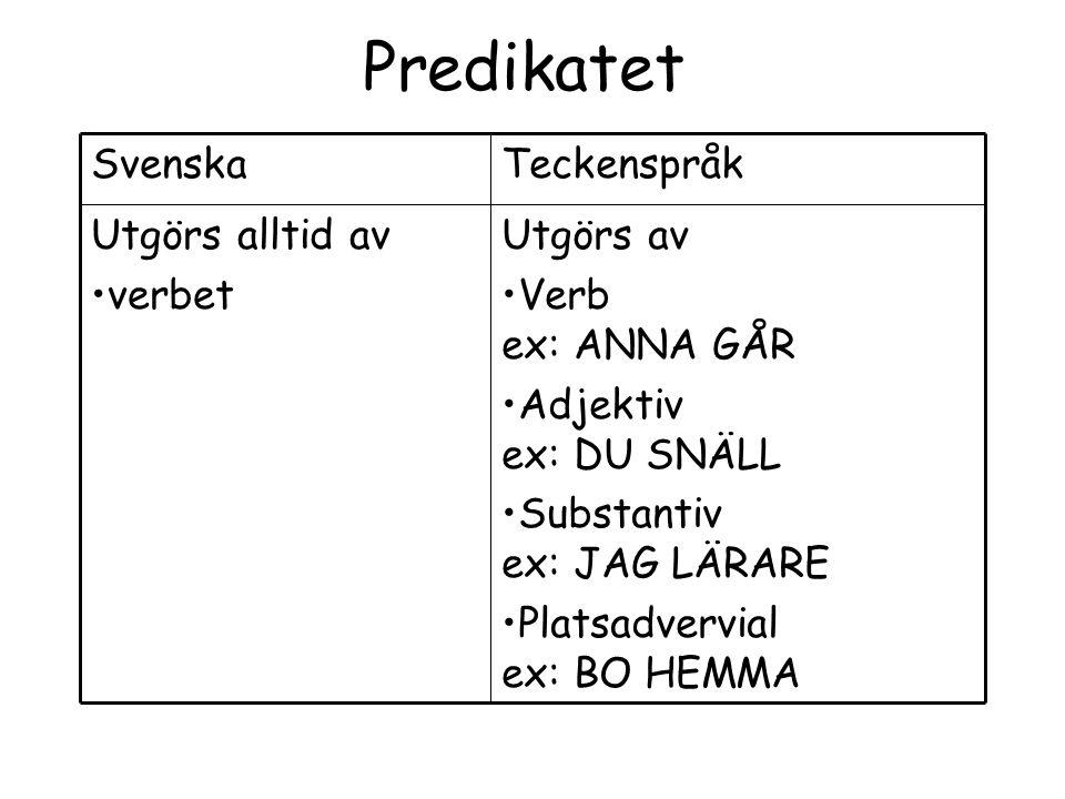 Predikatet Utgörs av Verb ex: ANNA GÅR Adjektiv ex: DU SNÄLL Substantiv ex: JAG LÄRARE Platsadvervial ex: BO HEMMA Utgörs alltid av verbet TeckenspråkSvenska