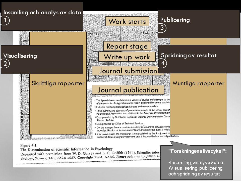 "Work starts Write up work Report stage Journal submission Journal publication Skriftliga rapporterMuntliga rapporter ""Forskningens livscykel"": Insamli"