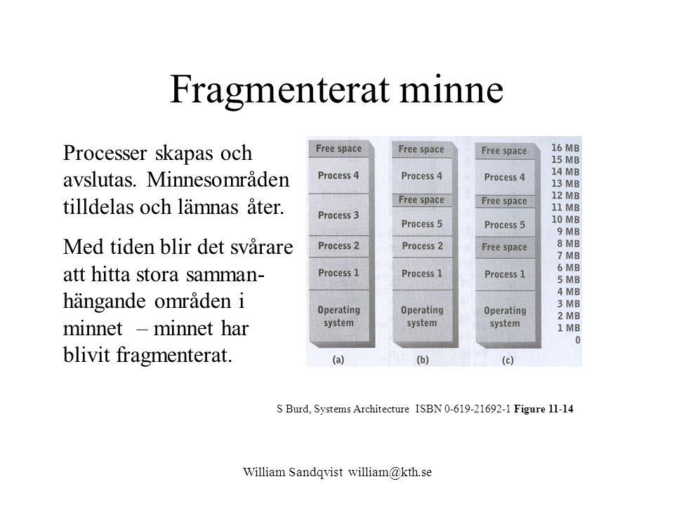 William Sandqvist william@kth.se Fragmenterat minne S Burd, Systems Architecture ISBN 0-619-21692-1 Figure 11-14 Processer skapas och avslutas. Minnes