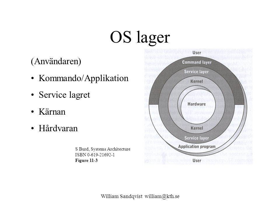 William Sandqvist william@kth.se OS lager (Användaren) Kommando/Applikation Service lagret Kärnan Hårdvaran S Burd, Systems Architecture ISBN 0-619-21692-1 Figure 11-3