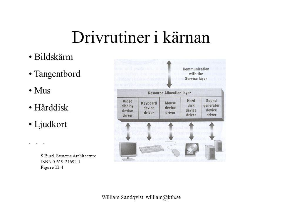 William Sandqvist william@kth.se Drivrutiner i kärnan S Burd, Systems Architecture ISBN 0-619-21692-1 Figure 11-4 Bildskärm Tangentbord Mus Hårddisk L