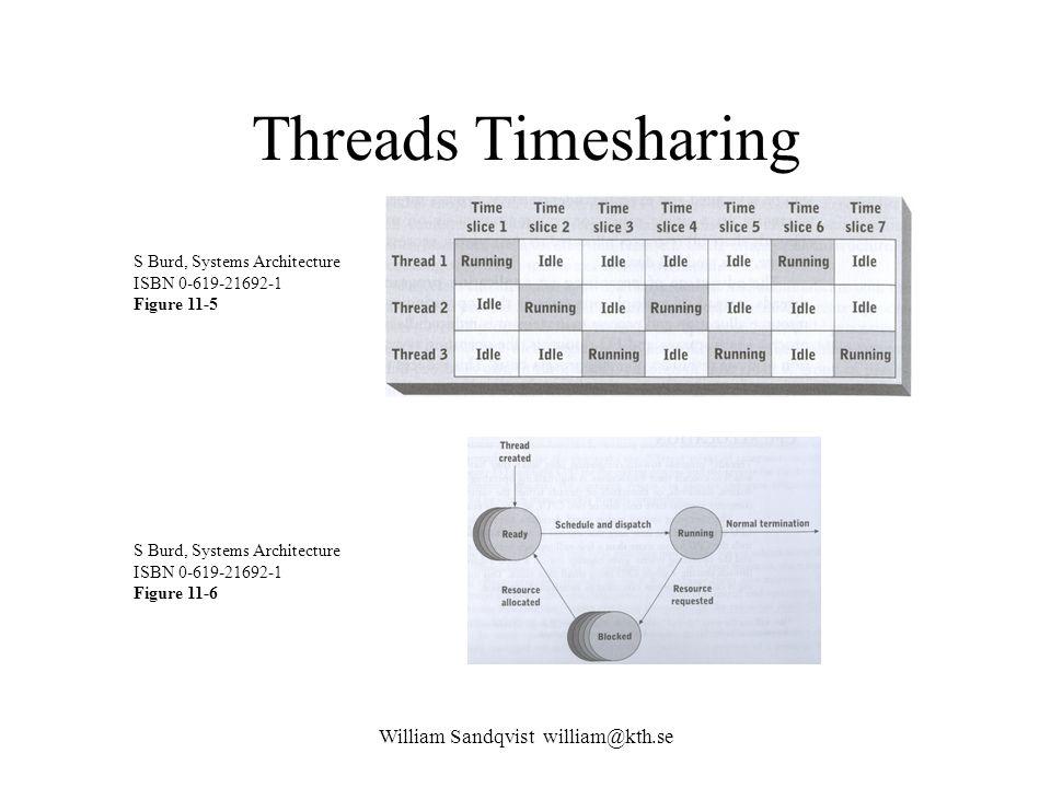 William Sandqvist william@kth.se Threads Timesharing S Burd, Systems Architecture ISBN 0-619-21692-1 Figure 11-5 S Burd, Systems Architecture ISBN 0-619-21692-1 Figure 11-6