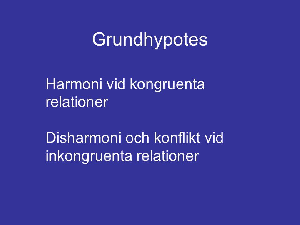 Grundhypotes Harmoni vid kongruenta relationer Disharmoni och konflikt vid inkongruenta relationer