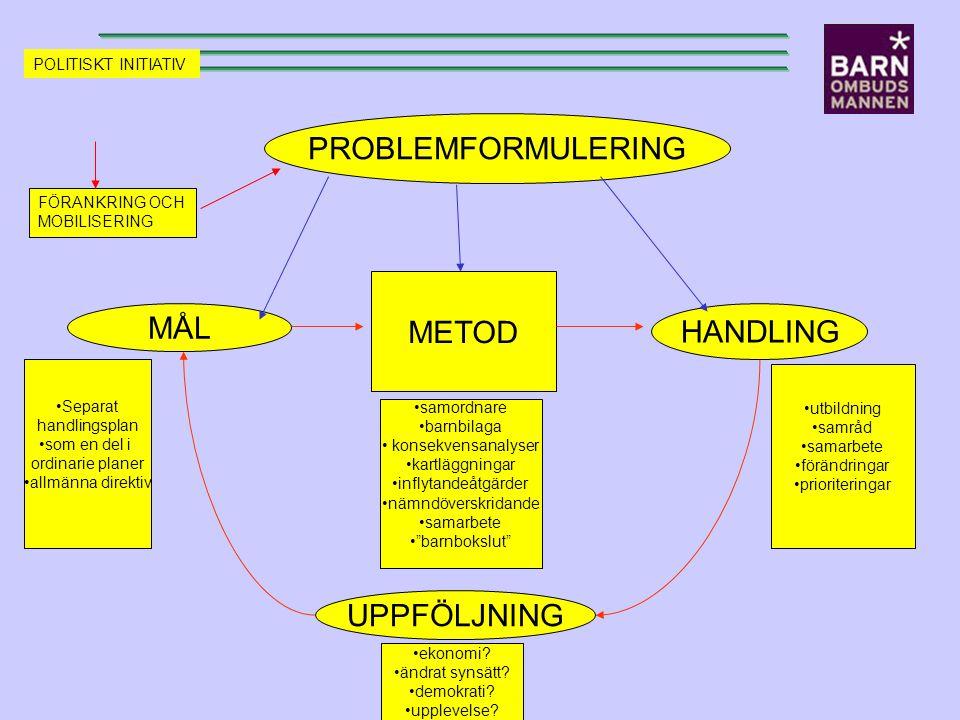 MÅL METOD HANDLING UPPFÖLJNING Separat handlingsplan som en del i ordinarie planer allmänna direktiv samordnare barnbilaga konsekvensanalyser kartlägg