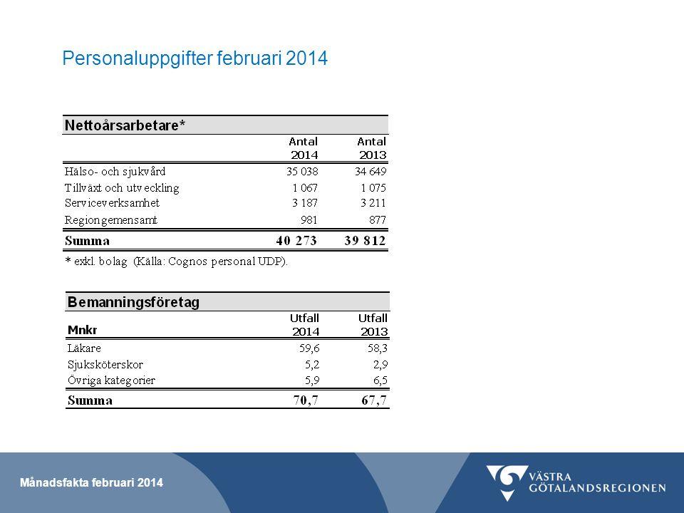 Personaluppgifter februari 2014 Månadsfakta februari 2014