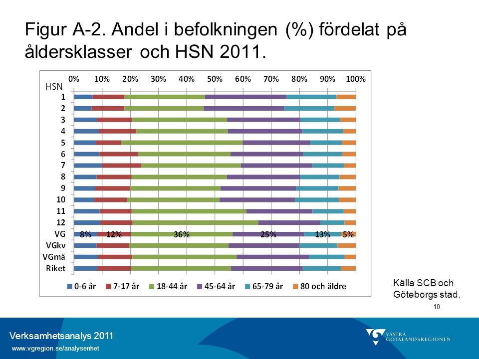 Verksamhetsanalys 2011 www.vgregion.se/analysenhet 10 Figur A-2. Andel i befolkningen (%) fördelat på åldersklasser och HSN 2011. Källa SCB och Götebo
