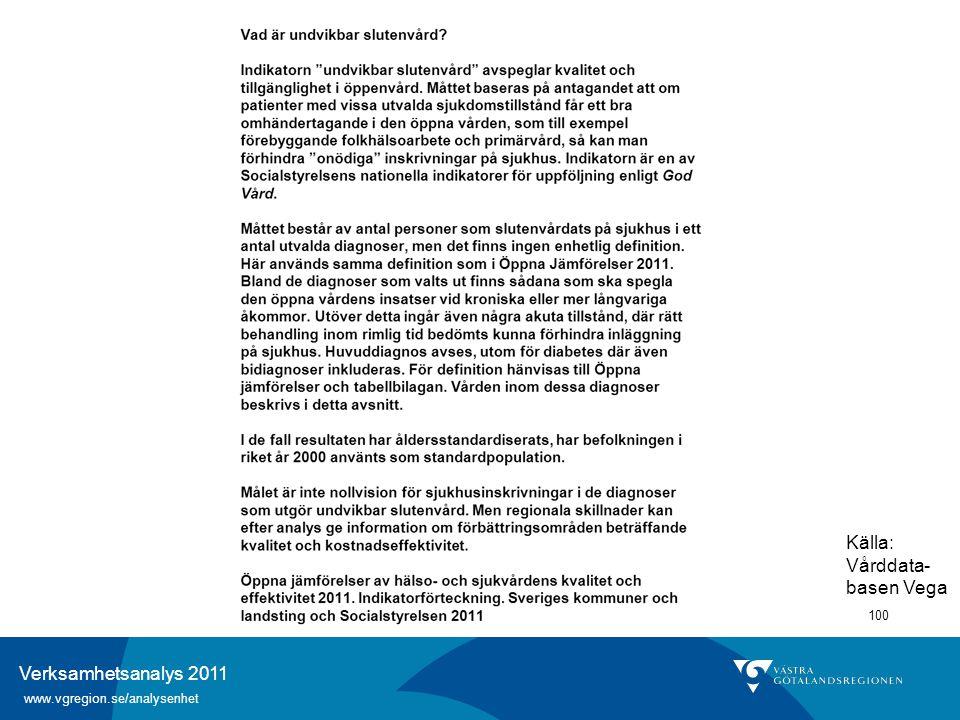 Verksamhetsanalys 2011 www.vgregion.se/analysenhet 100 Källa: Vårddata- basen Vega