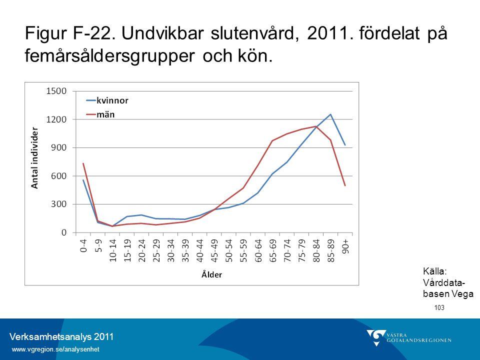Verksamhetsanalys 2011 www.vgregion.se/analysenhet 103 Figur F-22. Undvikbar slutenvård, 2011. fördelat på femårsåldersgrupper och kön. Källa: Vårdda