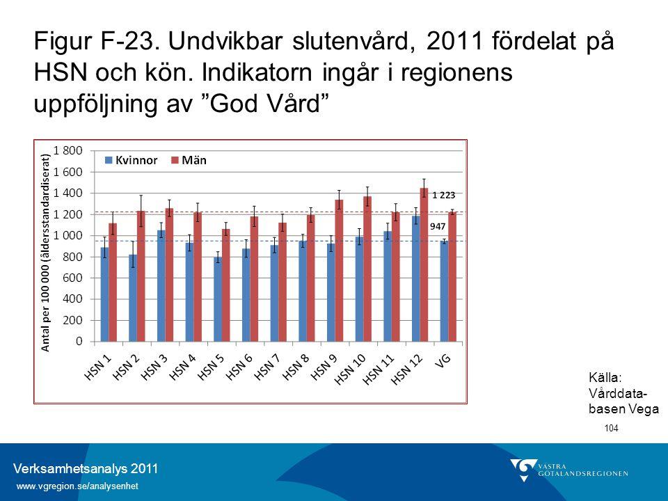 Verksamhetsanalys 2011 www.vgregion.se/analysenhet 104 Figur F-23. Undvikbar slutenvård, 2011 fördelat på HSN och kön. Indikatorn ingår i regionens up
