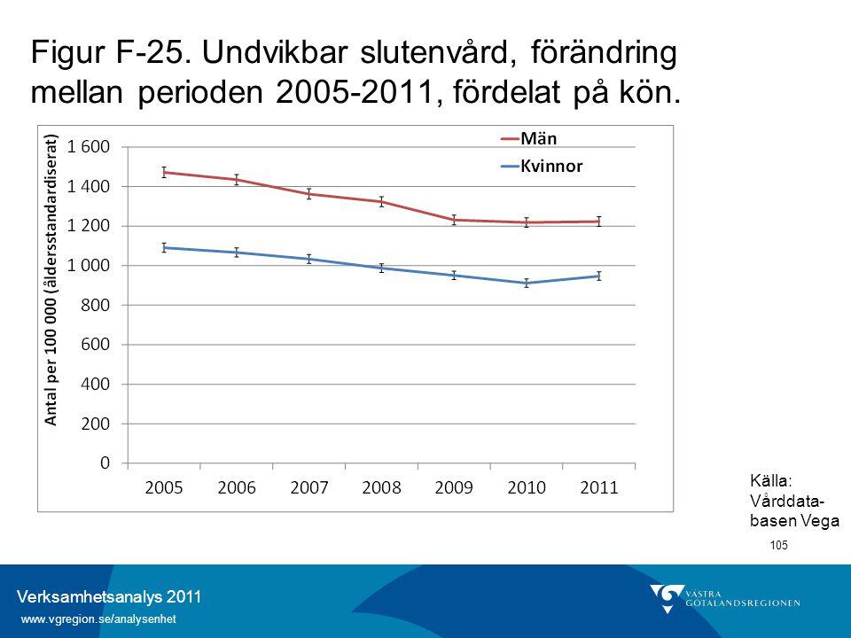 Verksamhetsanalys 2011 www.vgregion.se/analysenhet 105 Figur F-25. Undvikbar slutenvård, förändring mellan perioden 2005-2011, fördelat på kön. Källa: