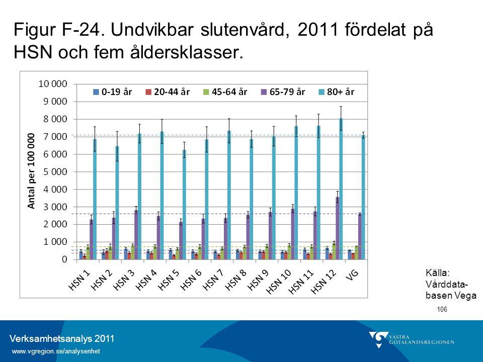 Verksamhetsanalys 2011 www.vgregion.se/analysenhet 106 Figur F-24. Undvikbar slutenvård, 2011 fördelat på HSN och fem åldersklasser. Källa: Vårddata-