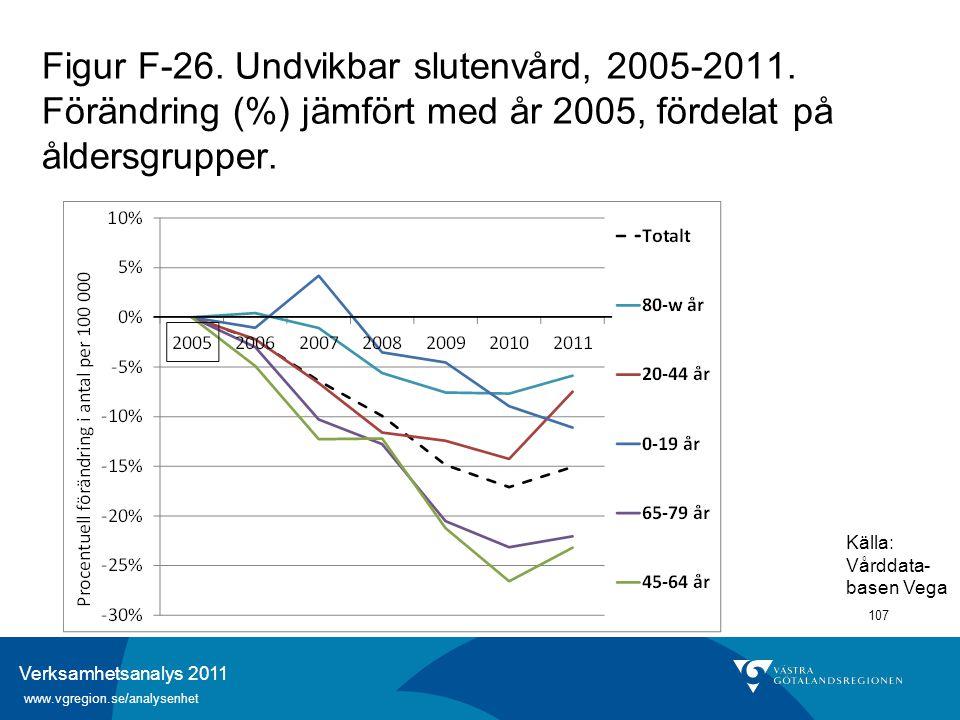 Verksamhetsanalys 2011 www.vgregion.se/analysenhet 107 Figur F-26. Undvikbar slutenvård, 2005-2011. Förändring (%) jämfört med år 2005, fördelat på ål