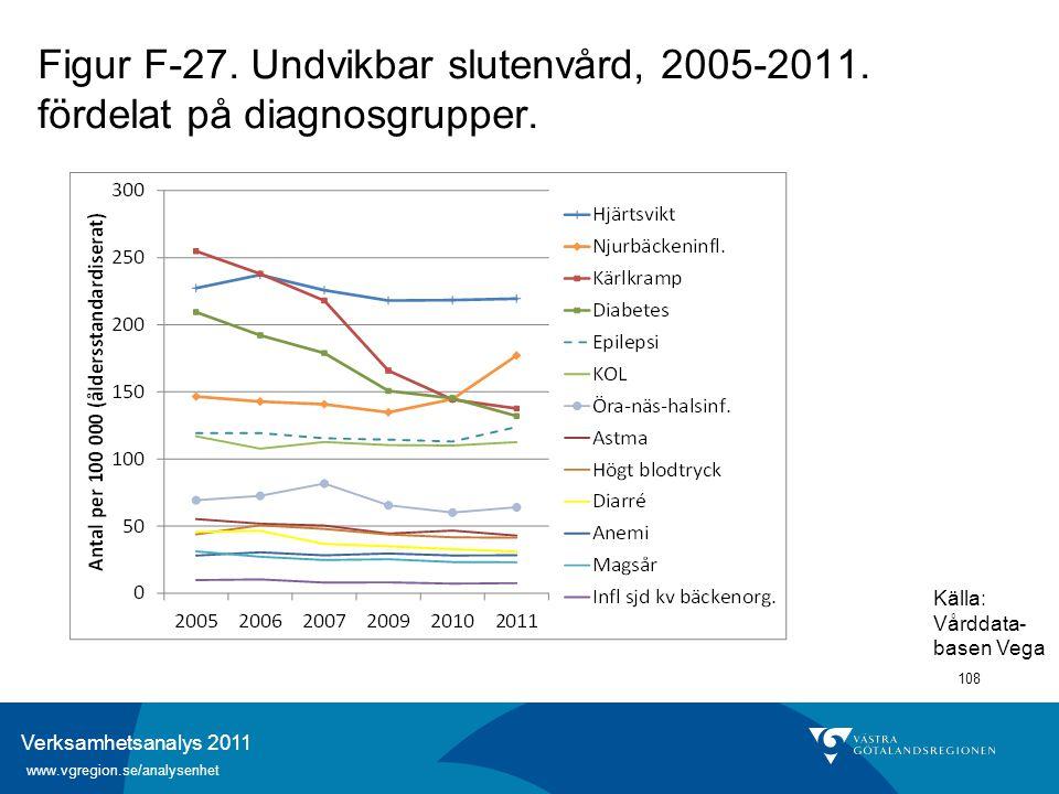 Verksamhetsanalys 2011 www.vgregion.se/analysenhet 108 Figur F-27. Undvikbar slutenvård, 2005-2011. fördelat på diagnosgrupper. Källa: Vårddata- basen