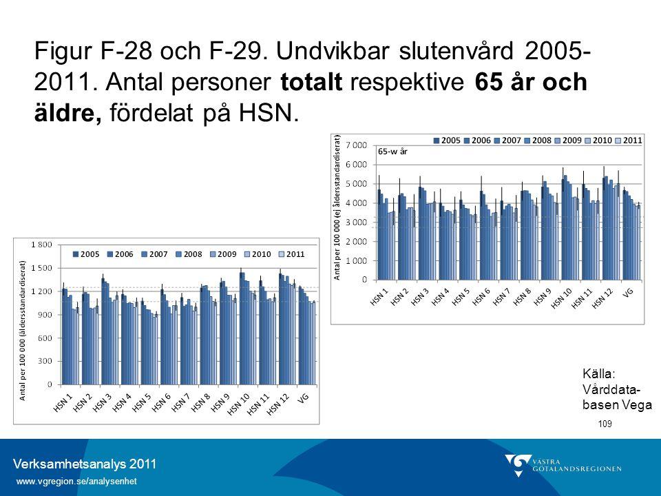 Verksamhetsanalys 2011 www.vgregion.se/analysenhet 109 Figur F-28 och F-29. Undvikbar slutenvård 2005- 2011. Antal personer totalt respektive 65 år oc