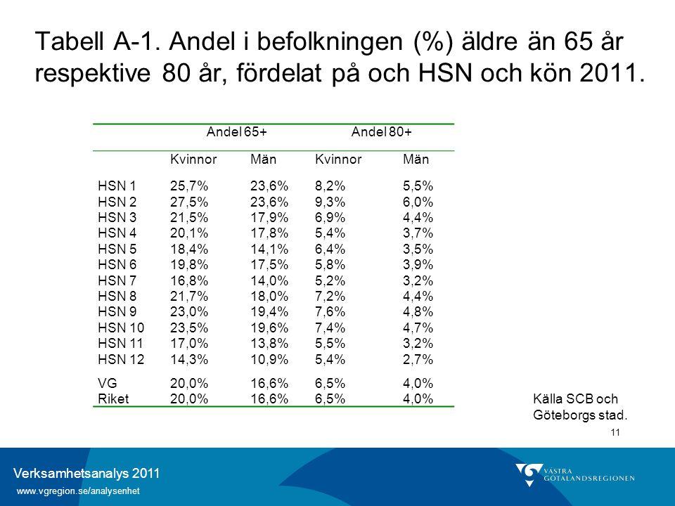 Verksamhetsanalys 2011 www.vgregion.se/analysenhet 11 Tabell A-1. Andel i befolkningen (%) äldre än 65 år respektive 80 år, fördelat på och HSN och kö