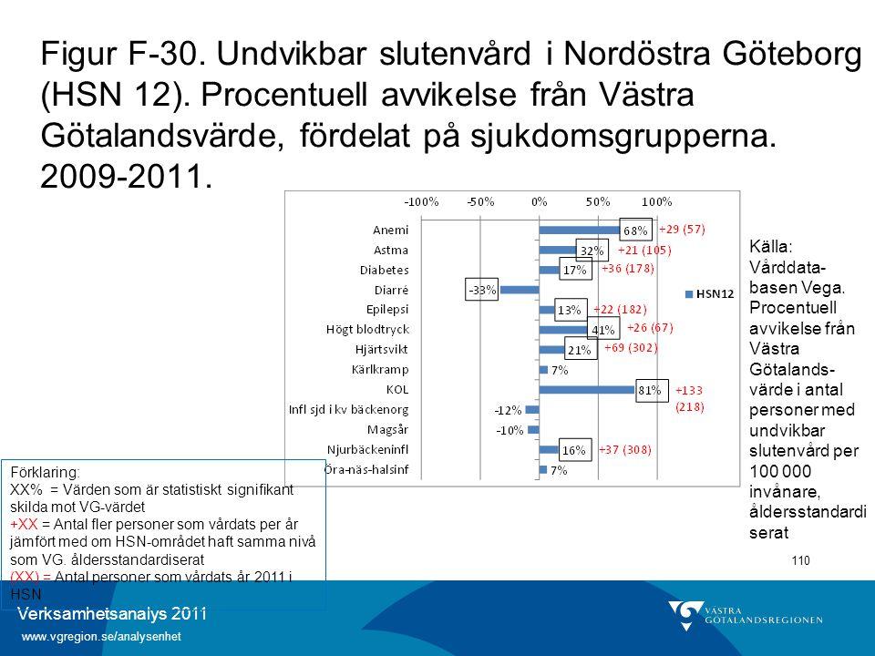 Verksamhetsanalys 2011 www.vgregion.se/analysenhet 110 Figur F-30. Undvikbar slutenvård i Nordöstra Göteborg (HSN 12). Procentuell avvikelse från Väst
