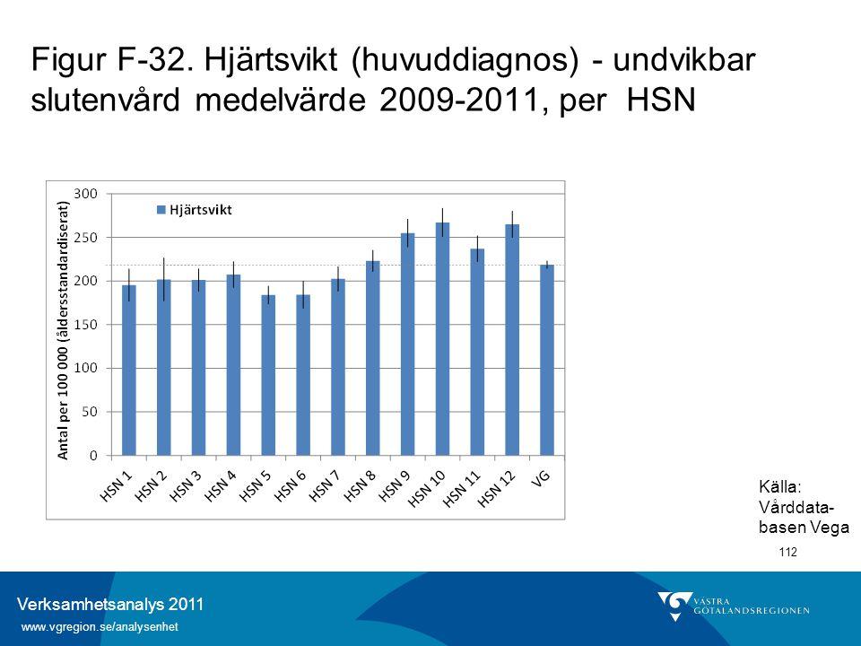 Verksamhetsanalys 2011 www.vgregion.se/analysenhet 112 Figur F-32. Hjärtsvikt (huvuddiagnos) - undvikbar slutenvård medelvärde 2009-2011, per HSN Käll