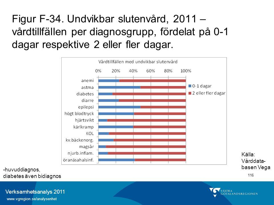 Verksamhetsanalys 2011 www.vgregion.se/analysenhet 116 Figur F-34. Undvikbar slutenvård, 2011 – vårdtillfällen per diagnosgrupp, fördelat på 0-1 dagar
