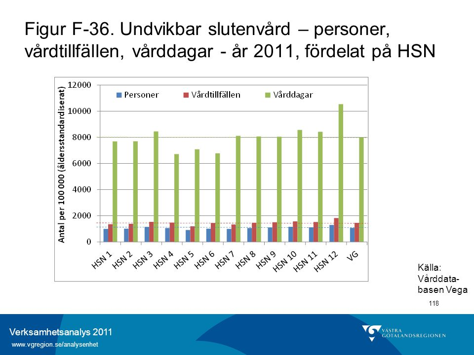 Verksamhetsanalys 2011 www.vgregion.se/analysenhet 118 Figur F-36. Undvikbar slutenvård – personer, vårdtillfällen, vårddagar - år 2011, fördelat på H