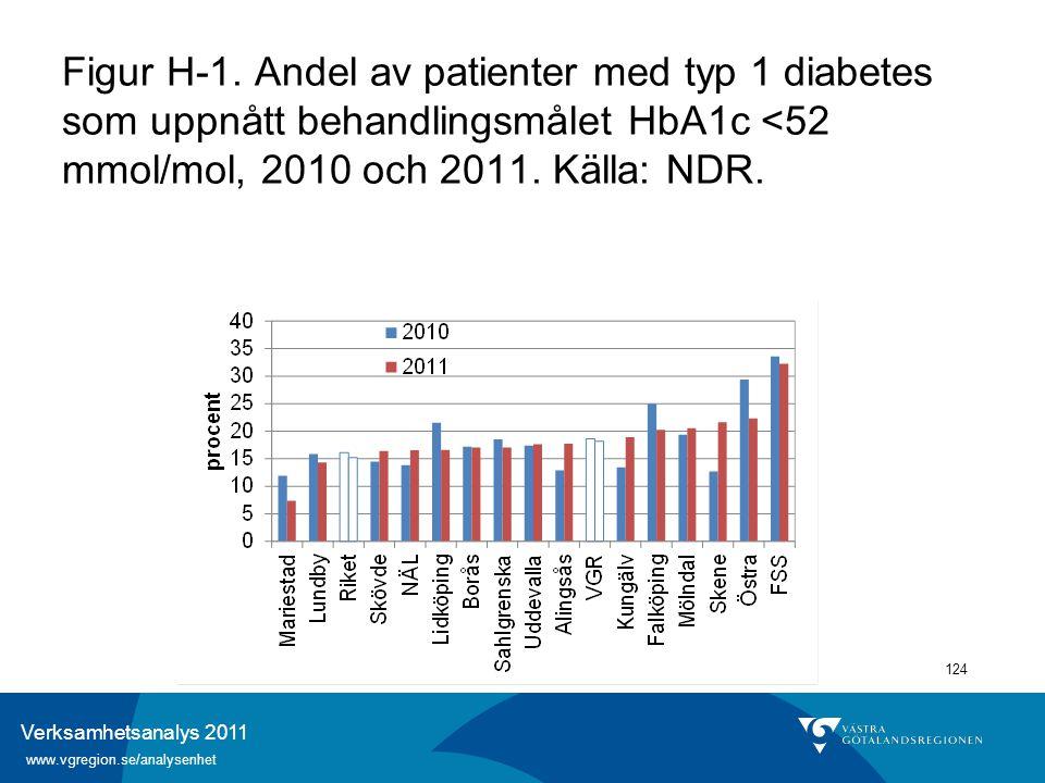 Verksamhetsanalys 2011 www.vgregion.se/analysenhet 124 Figur H-1. Andel av patienter med typ 1 diabetes som uppnått behandlingsmålet HbA1c <52 mmol/mo
