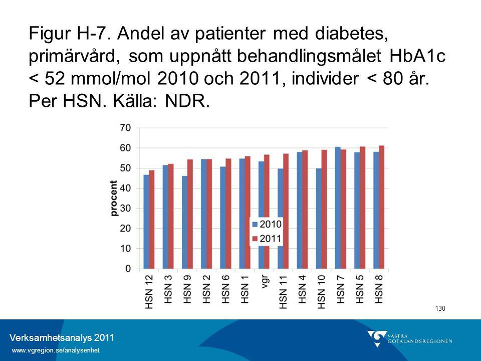 Verksamhetsanalys 2011 www.vgregion.se/analysenhet 130 Figur H-7. Andel av patienter med diabetes, primärvård, som uppnått behandlingsmålet HbA1c < 52