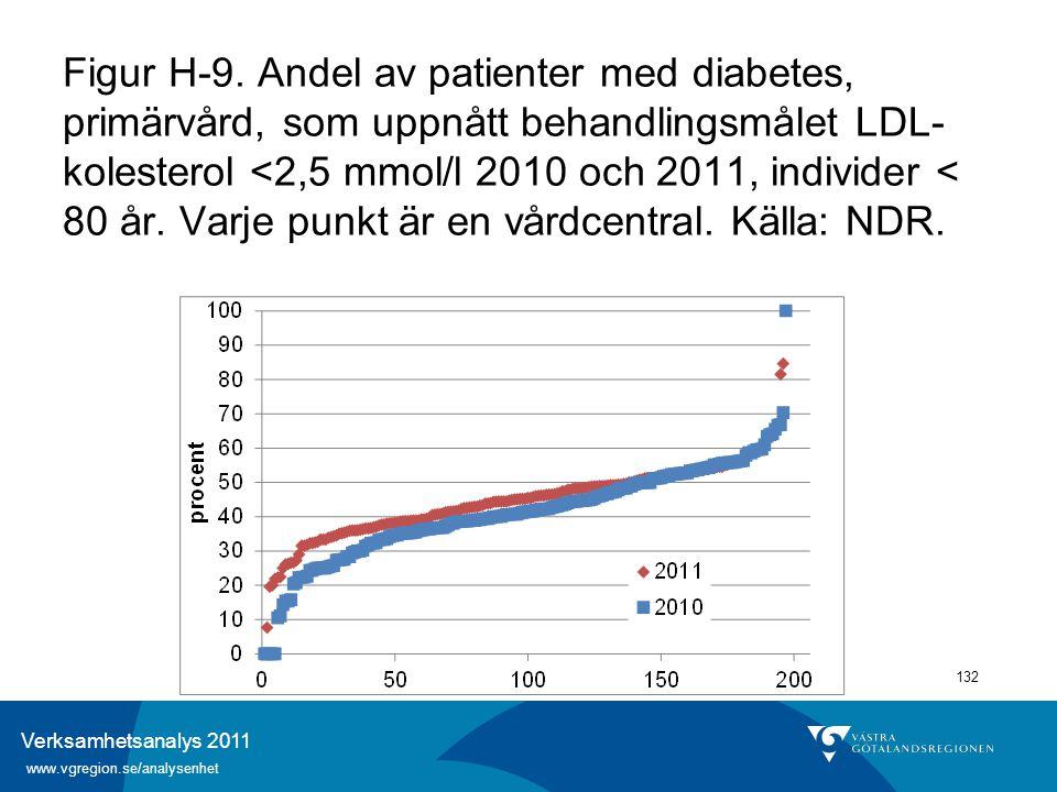 Verksamhetsanalys 2011 www.vgregion.se/analysenhet 132 Figur H-9. Andel av patienter med diabetes, primärvård, som uppnått behandlingsmålet LDL- koles