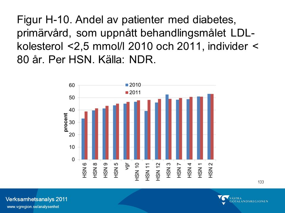 Verksamhetsanalys 2011 www.vgregion.se/analysenhet 133 Figur H-10. Andel av patienter med diabetes, primärvård, som uppnått behandlingsmålet LDL- kole
