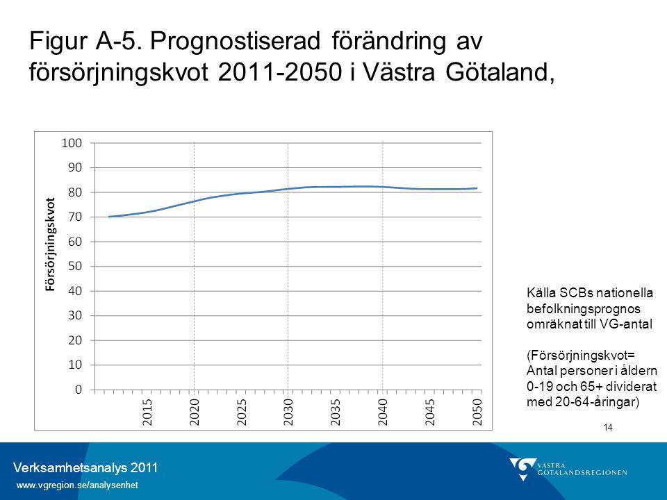 Verksamhetsanalys 2011 www.vgregion.se/analysenhet 14 Figur A-5. Prognostiserad förändring av försörjningskvot 2011-2050 i Västra Götaland, Källa SCBs