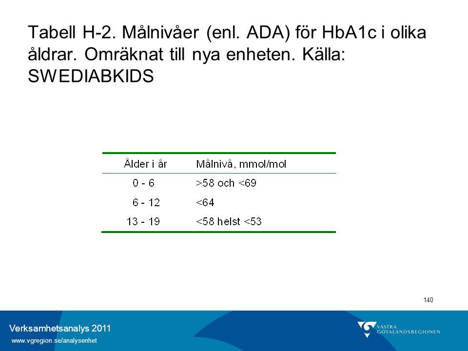 Verksamhetsanalys 2011 www.vgregion.se/analysenhet 140 Tabell H-2. Målnivåer (enl. ADA) för HbA1c i olika åldrar. Omräknat till nya enheten. Källa: SW