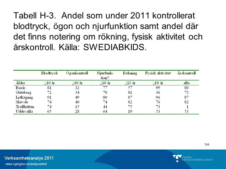 Verksamhetsanalys 2011 www.vgregion.se/analysenhet 144 Tabell H-3. Andel som under 2011 kontrollerat blodtryck, ögon och njurfunktion samt andel där d
