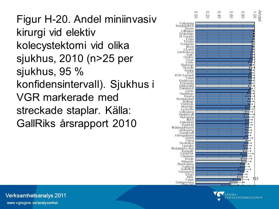Verksamhetsanalys 2011 www.vgregion.se/analysenhet 153 Figur H-20. Andel miniinvasiv kirurgi vid elektiv kolecystektomi vid olika sjukhus, 2010 (n>25