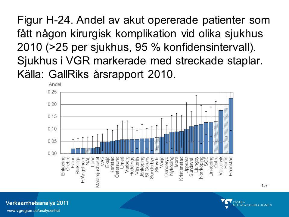 Verksamhetsanalys 2011 www.vgregion.se/analysenhet 157 Figur H-24. Andel av akut opererade patienter som fått någon kirurgisk komplikation vid olika s