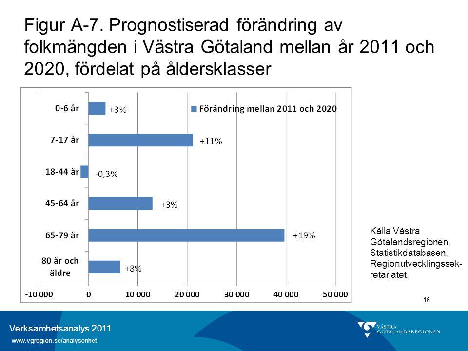 Verksamhetsanalys 2011 www.vgregion.se/analysenhet 16 Figur A-7. Prognostiserad förändring av folkmängden i Västra Götaland mellan år 2011 och 2020, f