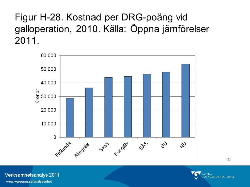 Verksamhetsanalys 2011 www.vgregion.se/analysenhet 161 Figur H-28. Kostnad per DRG-poäng vid galloperation, 2010. Källa: Öppna jämförelser 2011.
