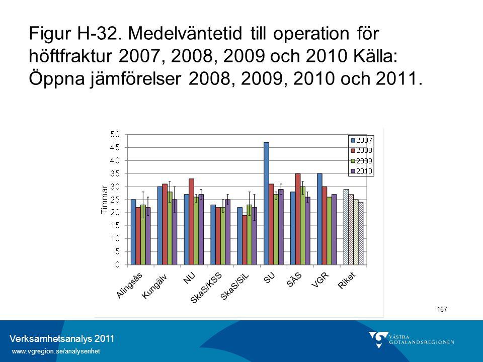 Verksamhetsanalys 2011 www.vgregion.se/analysenhet 167 Figur H-32. Medelväntetid till operation för höftfraktur 2007, 2008, 2009 och 2010 Källa: Öppna