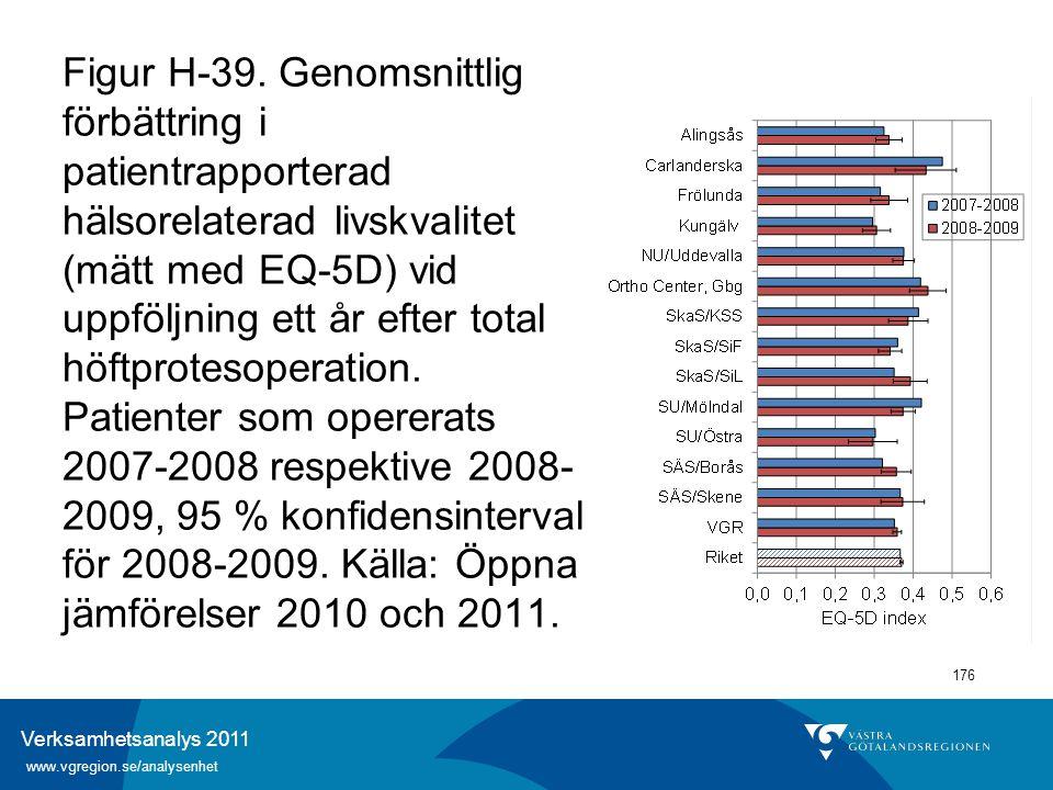 Verksamhetsanalys 2011 www.vgregion.se/analysenhet 176 Figur H-39. Genomsnittlig förbättring i patientrapporterad hälsorelaterad livskvalitet (mätt me