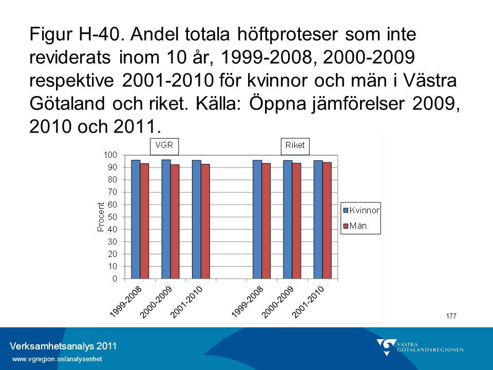 Verksamhetsanalys 2011 www.vgregion.se/analysenhet 177 Figur H-40. Andel totala höftproteser som inte reviderats inom 10 år, 1999-2008, 2000-2009 resp