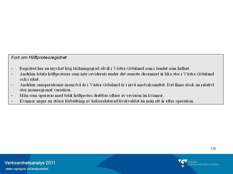 Verksamhetsanalys 2011 www.vgregion.se/analysenhet 178