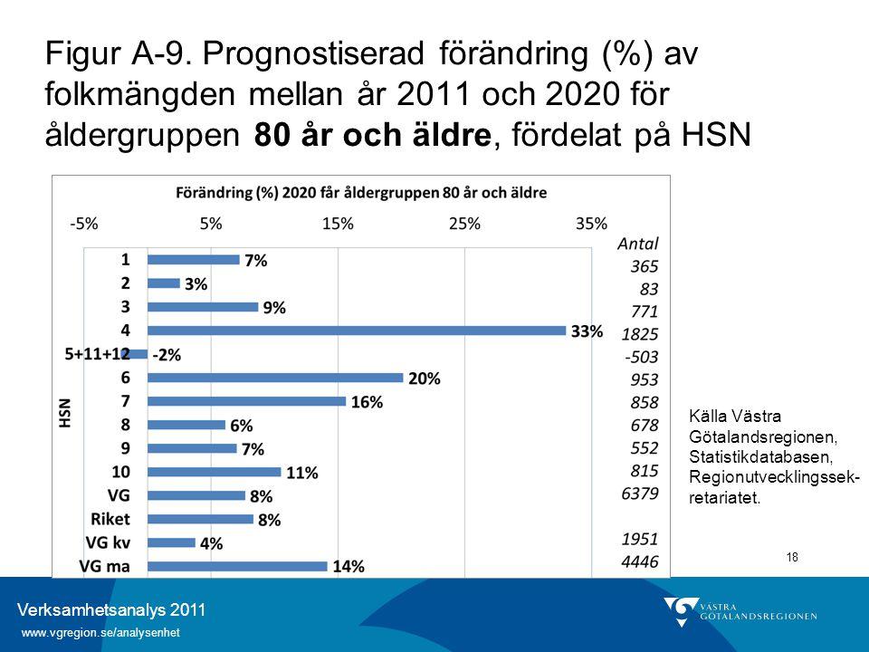 Verksamhetsanalys 2011 www.vgregion.se/analysenhet 18 Figur A-9. Prognostiserad förändring (%) av folkmängden mellan år 2011 och 2020 för åldergruppen