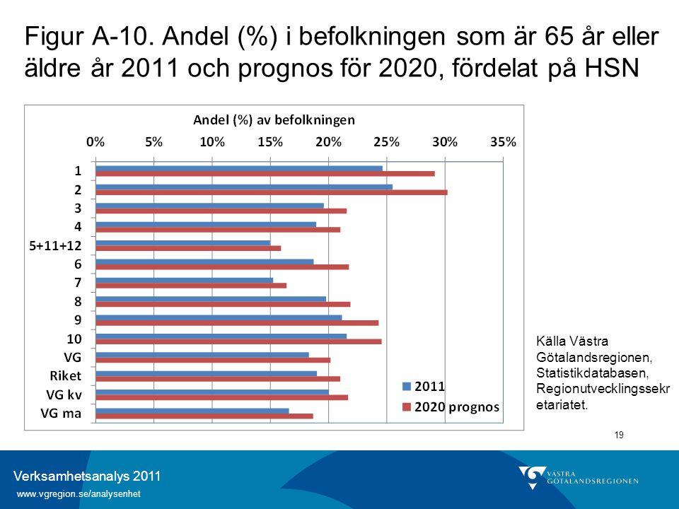 Verksamhetsanalys 2011 www.vgregion.se/analysenhet 19 Figur A-10. Andel (%) i befolkningen som är 65 år eller äldre år 2011 och prognos för 2020, förd