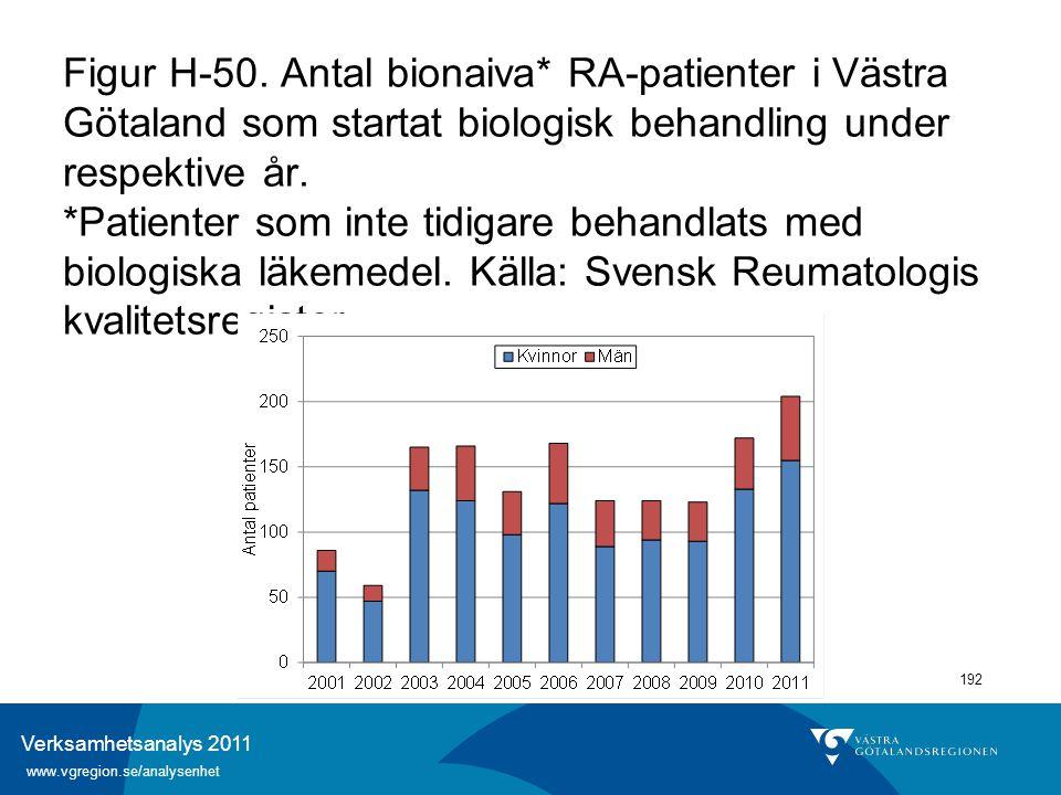 Verksamhetsanalys 2011 www.vgregion.se/analysenhet 192 Figur H-50. Antal bionaiva* RA-patienter i Västra Götaland som startat biologisk behandling und
