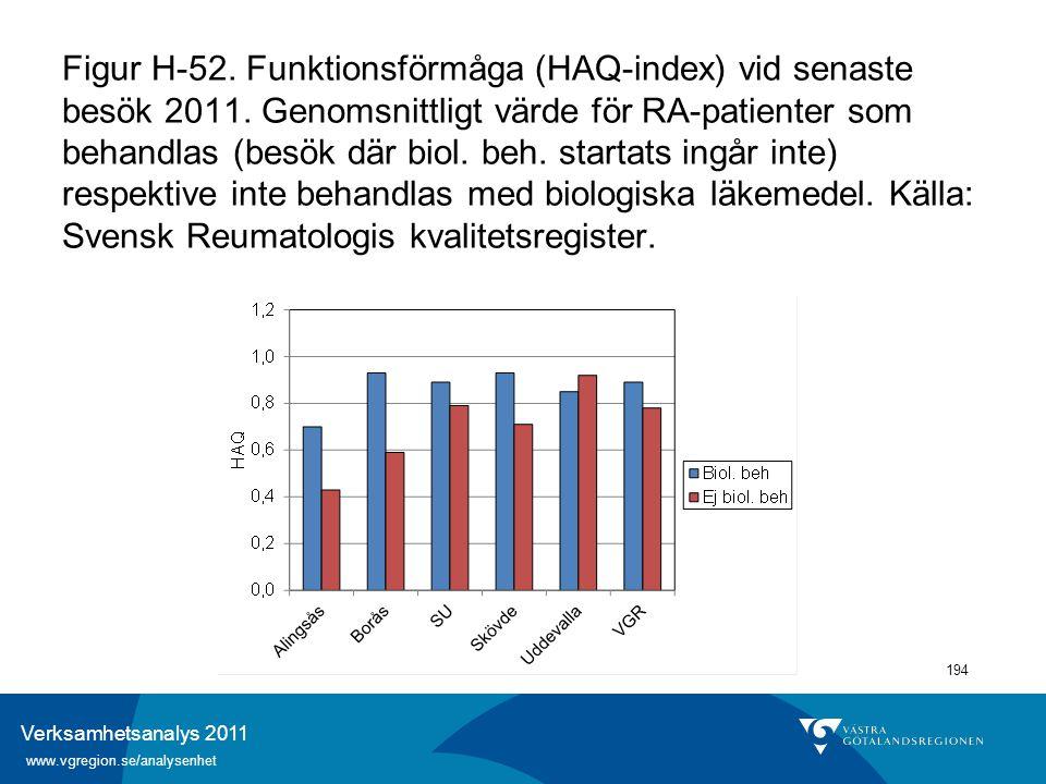 Verksamhetsanalys 2011 www.vgregion.se/analysenhet 194 Figur H-52. Funktionsförmåga (HAQ-index) vid senaste besök 2011. Genomsnittligt värde för RA-pa