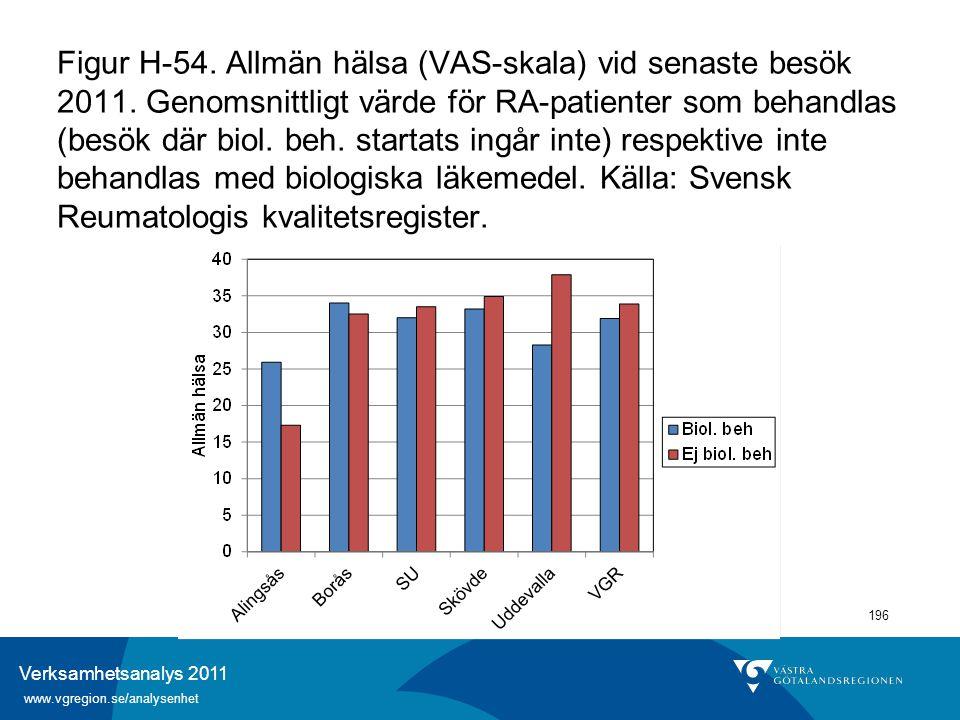 Verksamhetsanalys 2011 www.vgregion.se/analysenhet 196 Figur H-54. Allmän hälsa (VAS-skala) vid senaste besök 2011. Genomsnittligt värde för RA-patien