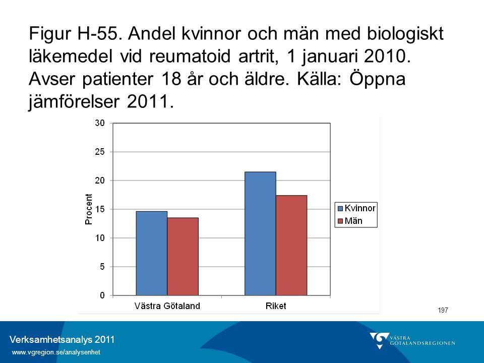 Verksamhetsanalys 2011 www.vgregion.se/analysenhet 197 Figur H-55. Andel kvinnor och män med biologiskt läkemedel vid reumatoid artrit, 1 januari 2010