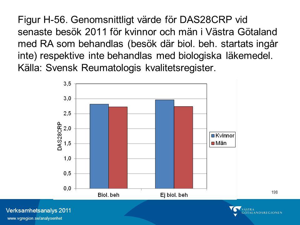 Verksamhetsanalys 2011 www.vgregion.se/analysenhet 198 Figur H-56. Genomsnittligt värde för DAS28CRP vid senaste besök 2011 för kvinnor och män i Väst