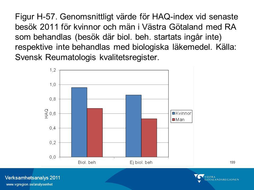 Verksamhetsanalys 2011 www.vgregion.se/analysenhet 199 Figur H-57. Genomsnittligt värde för HAQ-index vid senaste besök 2011 för kvinnor och män i Väs