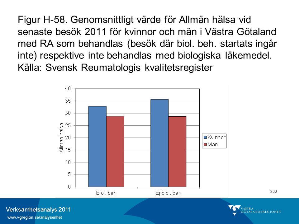 Verksamhetsanalys 2011 www.vgregion.se/analysenhet 200 Figur H-58. Genomsnittligt värde för Allmän hälsa vid senaste besök 2011 för kvinnor och män i