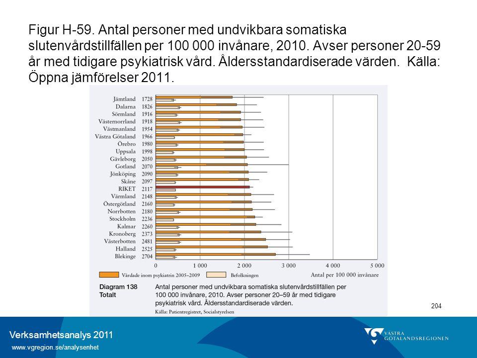 Verksamhetsanalys 2011 www.vgregion.se/analysenhet 204 Figur H-59. Antal personer med undvikbara somatiska slutenvårdstillfällen per 100 000 invånare,