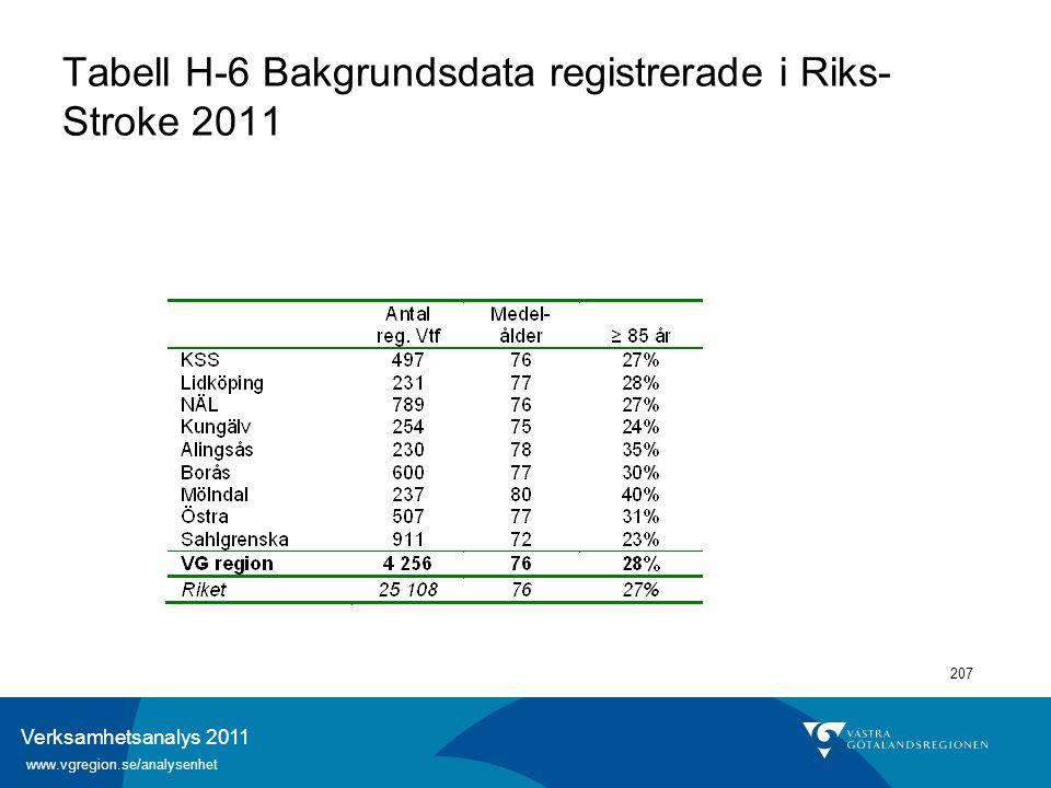 Verksamhetsanalys 2011 www.vgregion.se/analysenhet 207 Tabell H-6 Bakgrundsdata registrerade i Riks- Stroke 2011